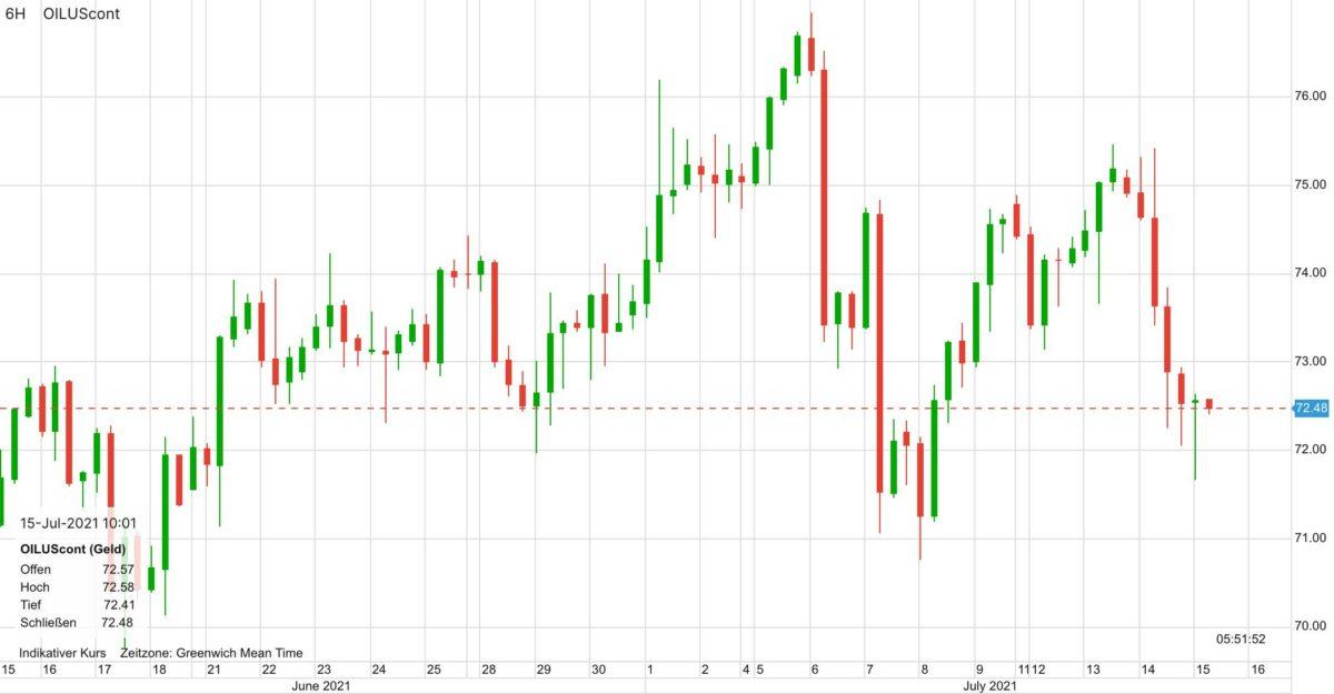 Chart zeigt Ölpreis-Kursverlauf der letzten 30 Tage