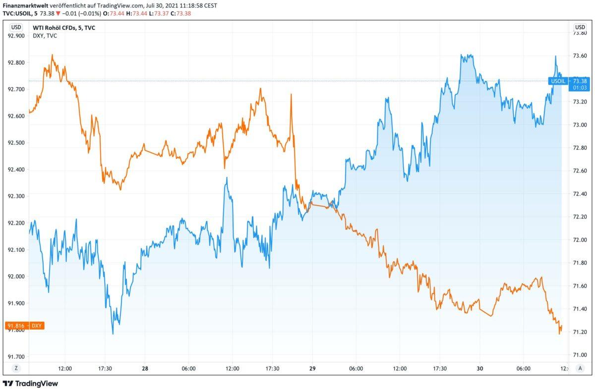Chart vergleicht Ölpreis-Kursverlauf mit dem US-Dollar
