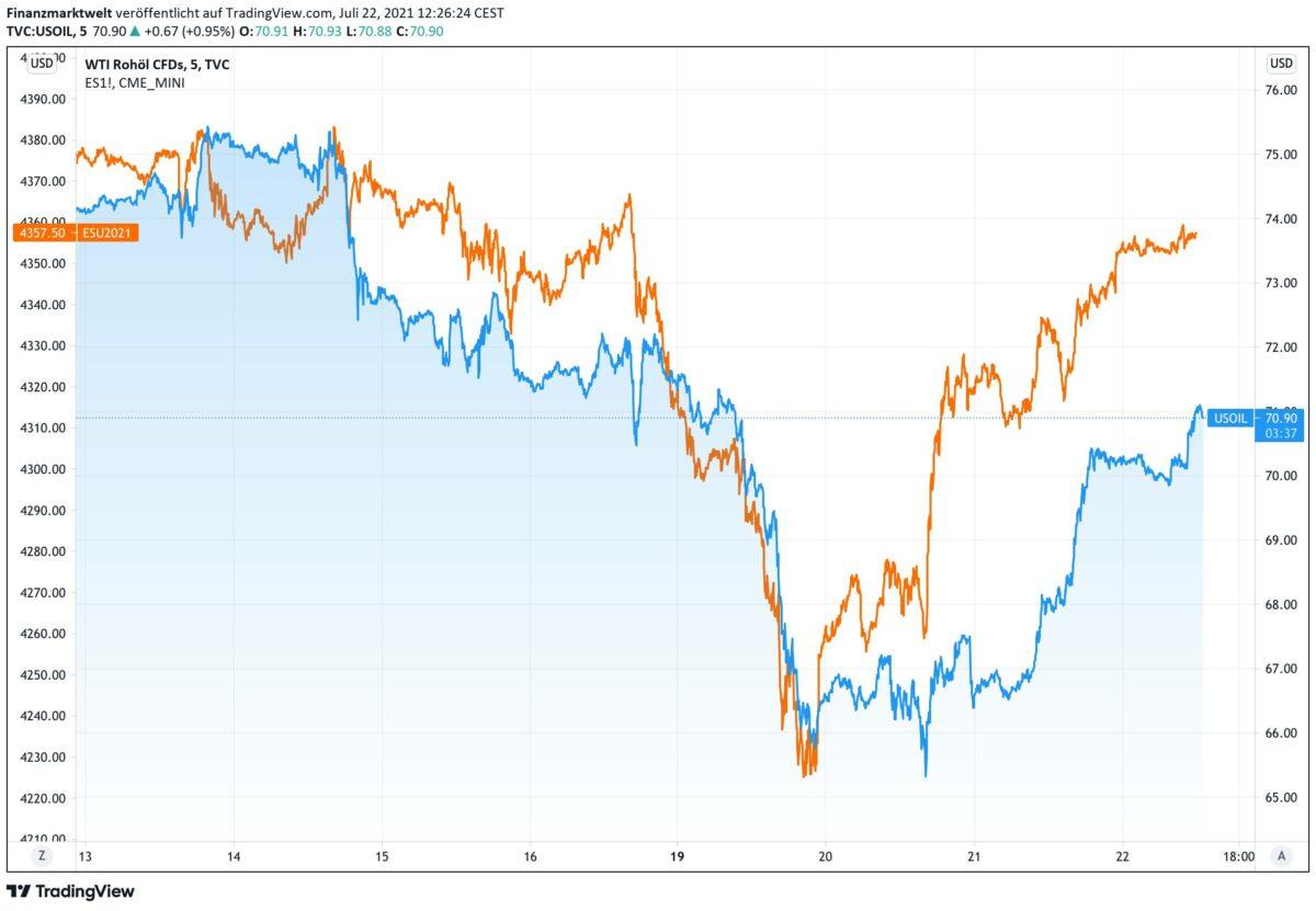 Chart vergleicht Verlauf von Ölpreis zum S&P 500 Index seit dem 13. Juli