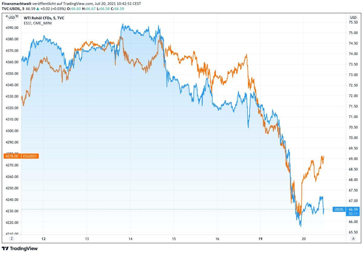 Chart vergleicht Ölpreis mit S&P 500 Future