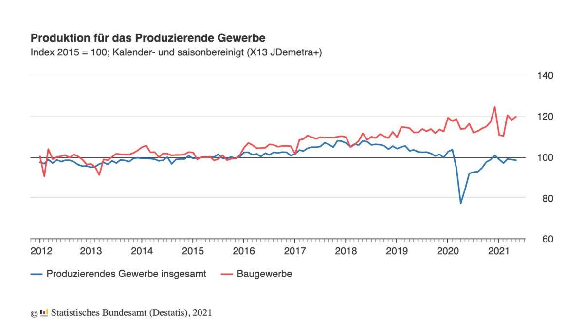 Grafik zeigt Erlahmung im Wirtschaftsaufschwung