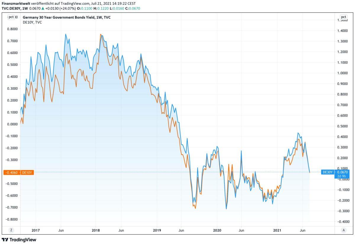 Chart zeigt Verlauf deutscher Anleiherenditen