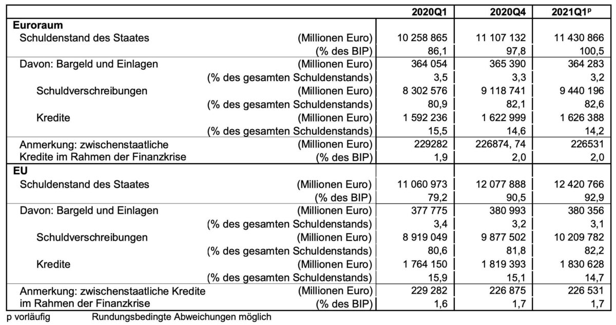 Grafik zeigt Staatsschulden in Eurozone und EU im Detail
