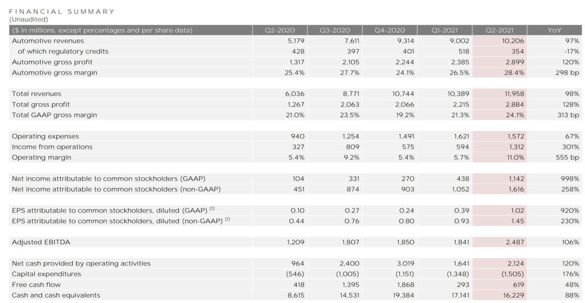Grafik zeigt Details der Tesla-Quartalszahlen