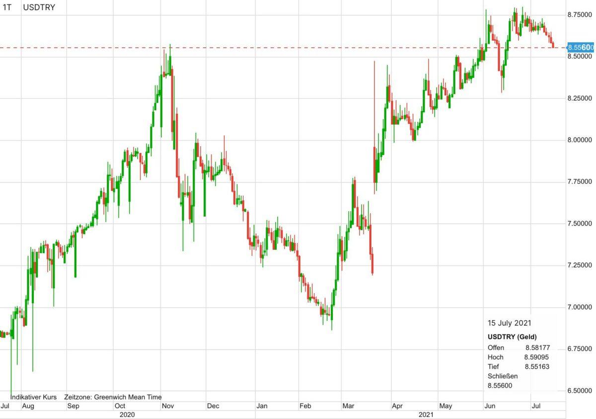 Chart zeigt US-Dollar gegen türkische Lira seit Juli 2020