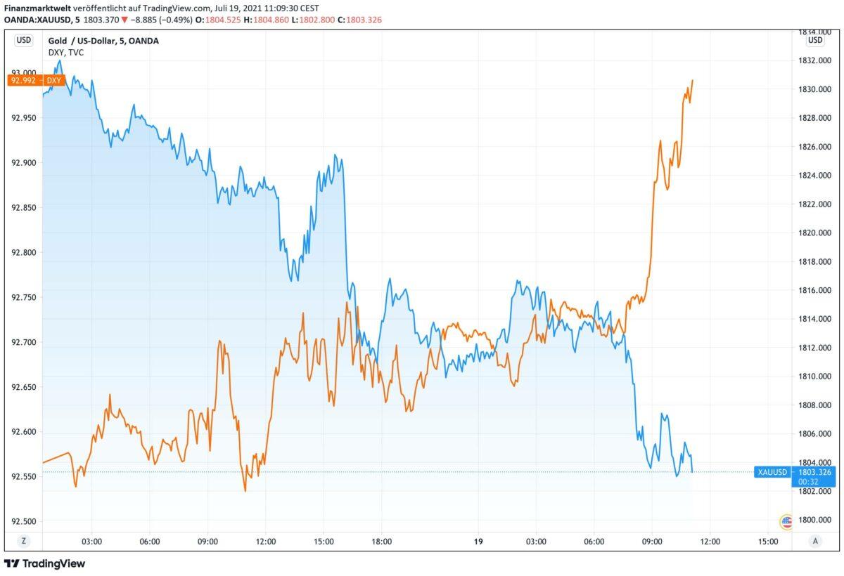Chart zeigt Kursverlauf von US-Dollar im Vergleich zum Goldpreis