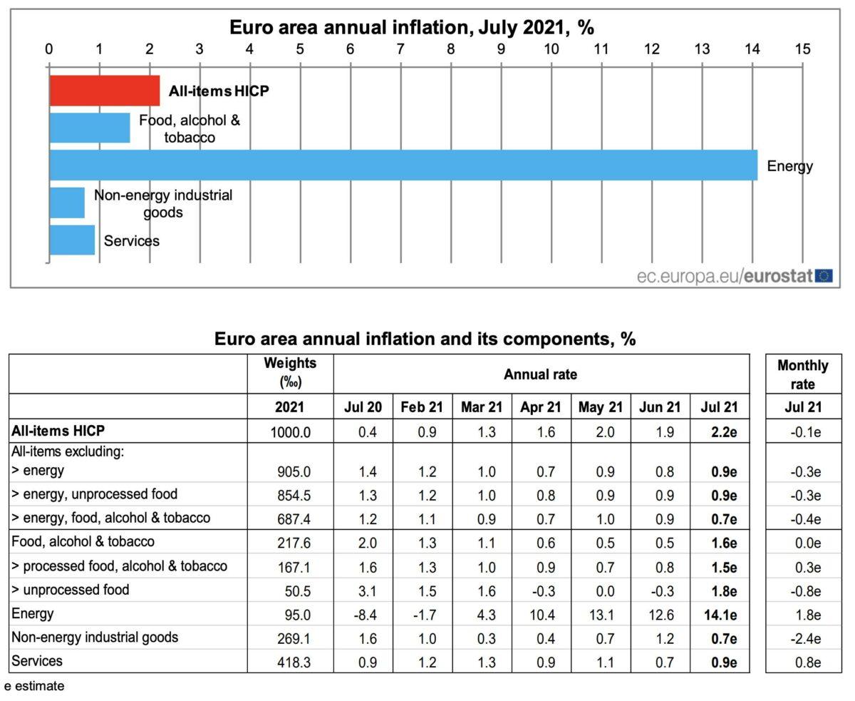 Grafik zeigt Details der Verbraucherpreise in der Eurozone im Juli