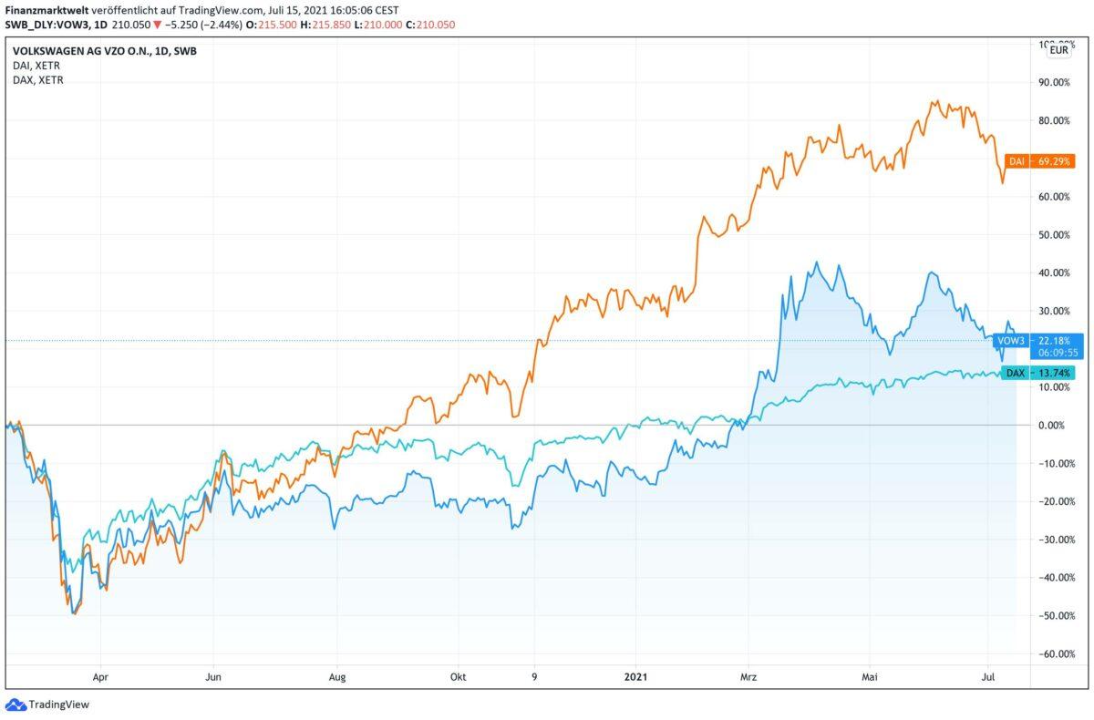 Chart vergleicht die Aktien von Volkswagen und Daimler mit dem Dax
