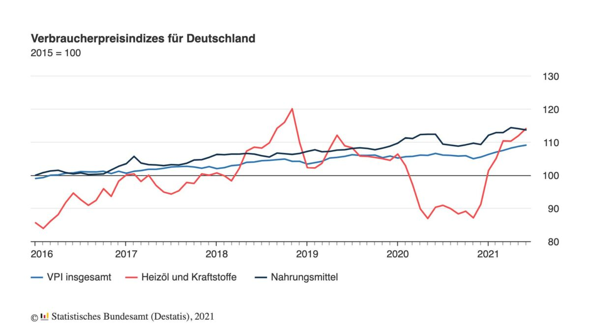 Chart zeigt Verlauf der Verbraucherpreise seit dem Jahr 2016