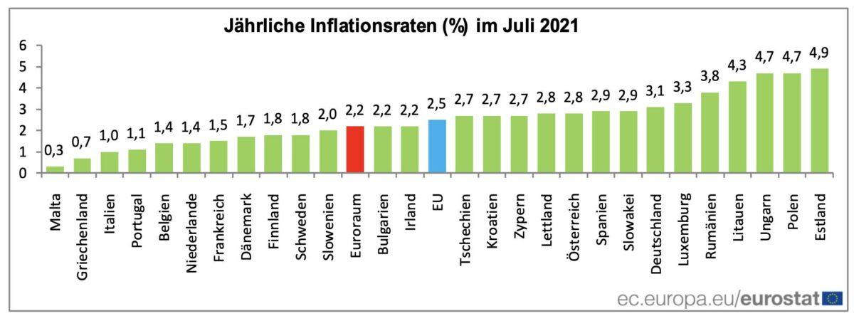 Balken-Chart zeigt Verbraucherpreise je Land