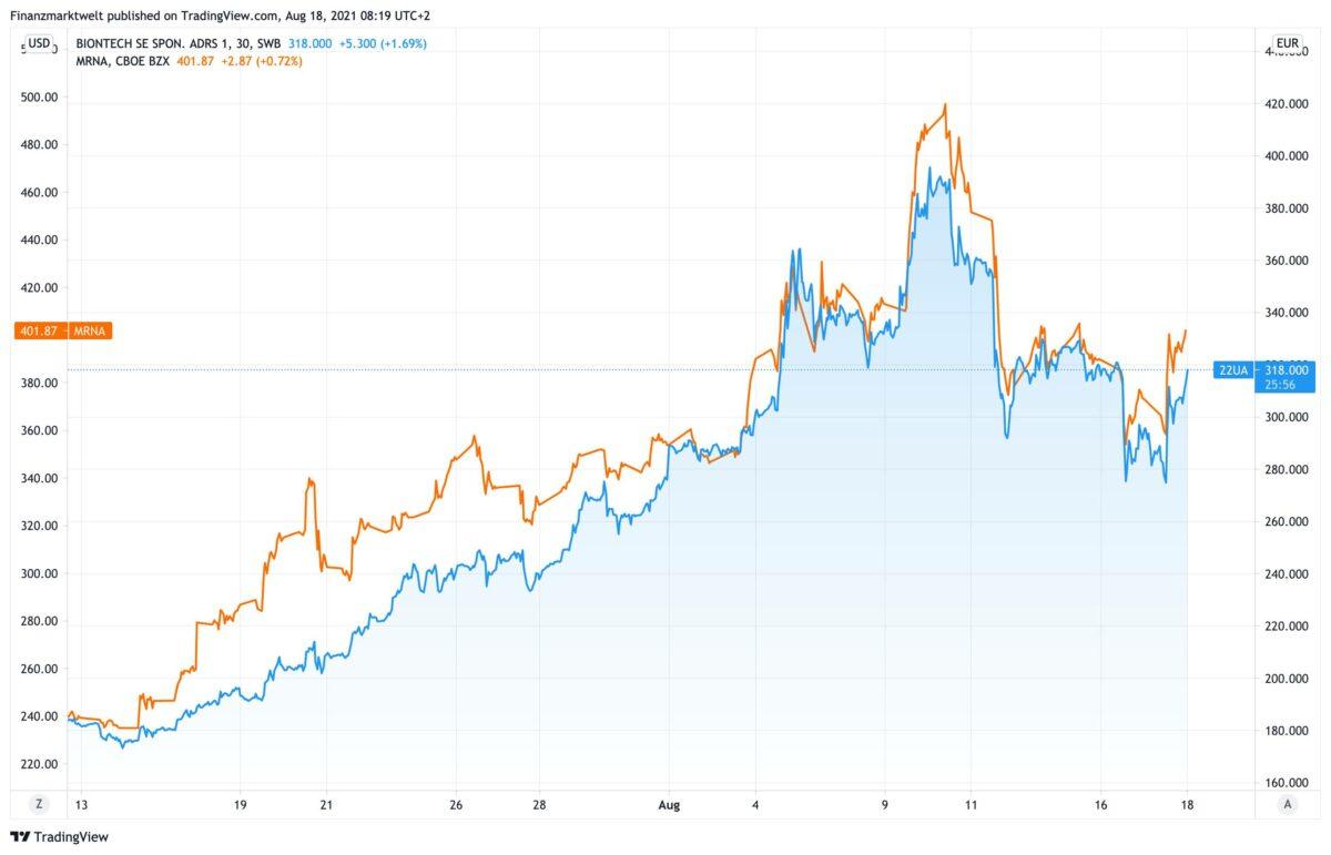 Chart vergleicht Kursverlauf von BioNTech und Moderna seit dem 13. Juli