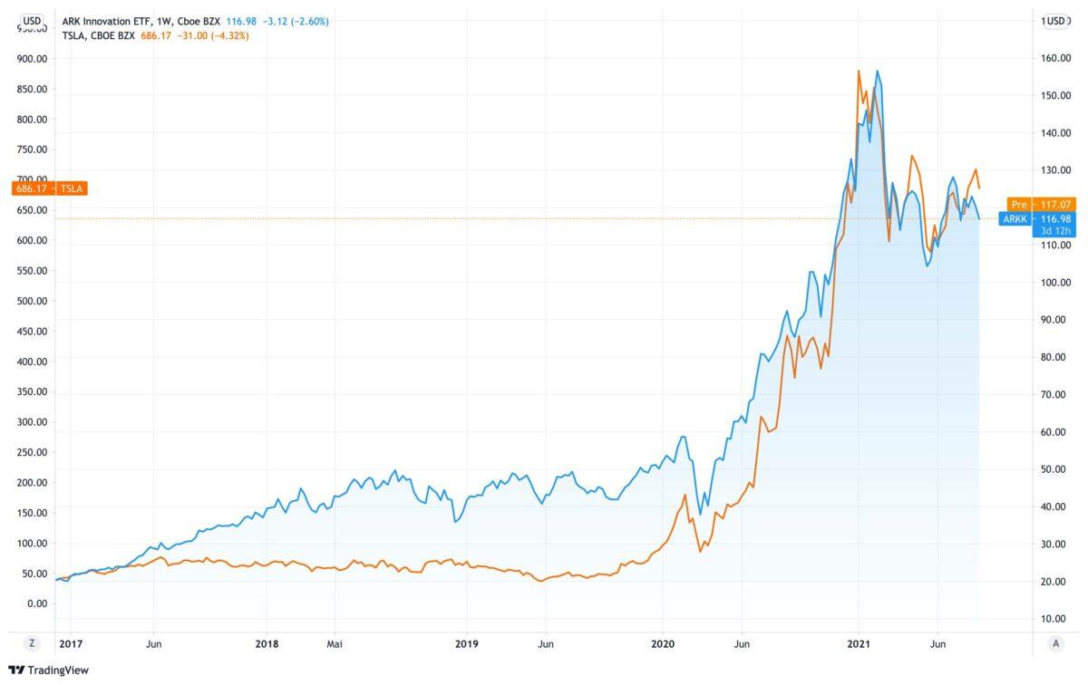 Chart zeigt Kursverlauf von Tesla und ARK INNOVATION ETF seit Ende 2016