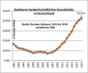 Ackerland - massive Preisanstiege