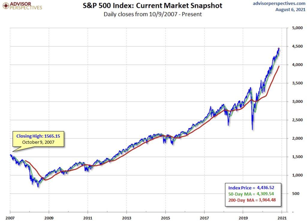 Der S&P 500