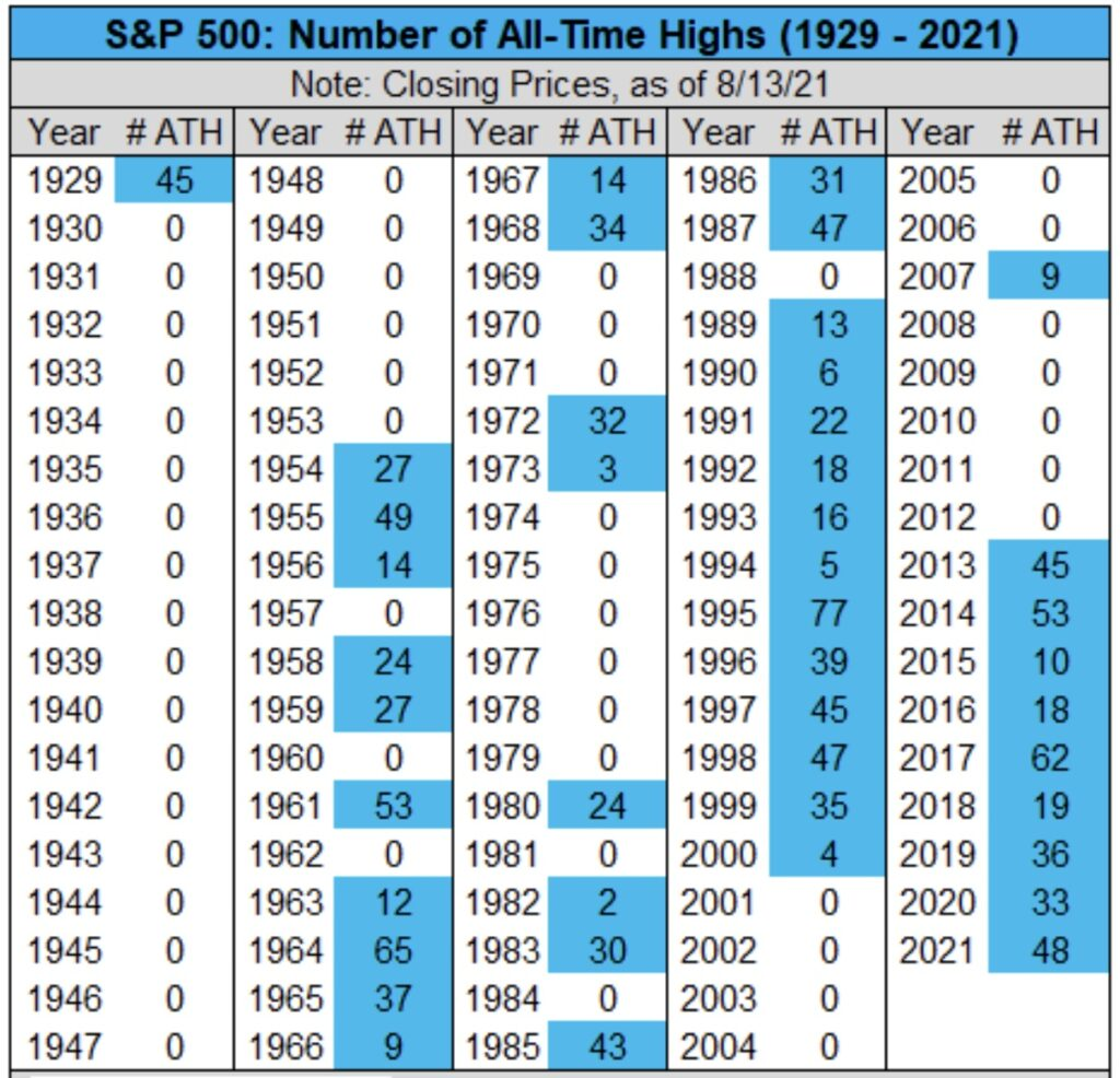 Aktienmärkte Allzeithochs 2021