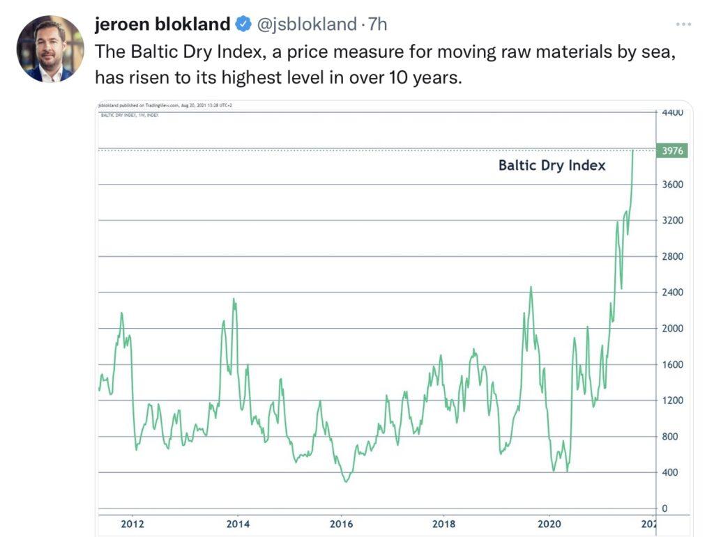 Aktienmärkte und Baltic Dry Index