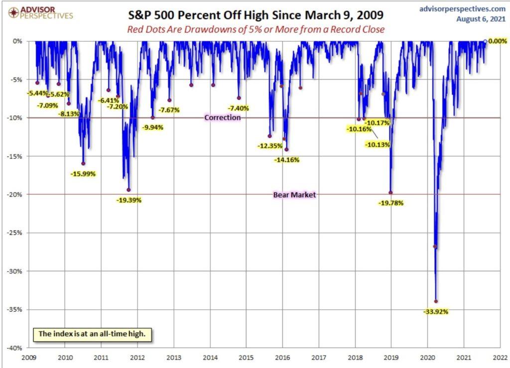 Aktienmärkte - keine drawdowns