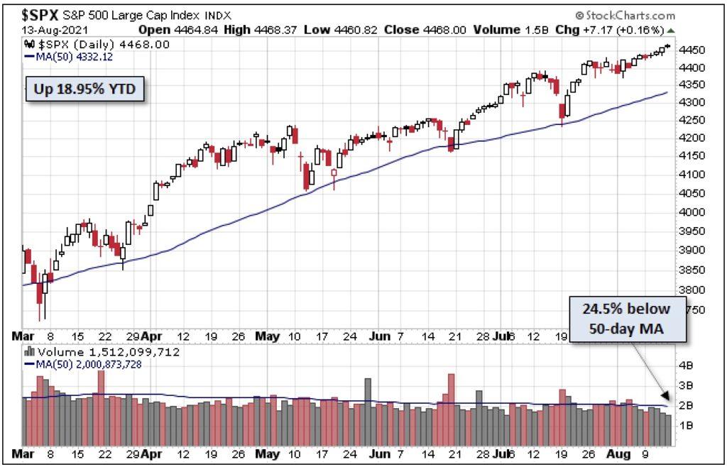 Aktienmärkte S&P 500 und 50-Tageslinie