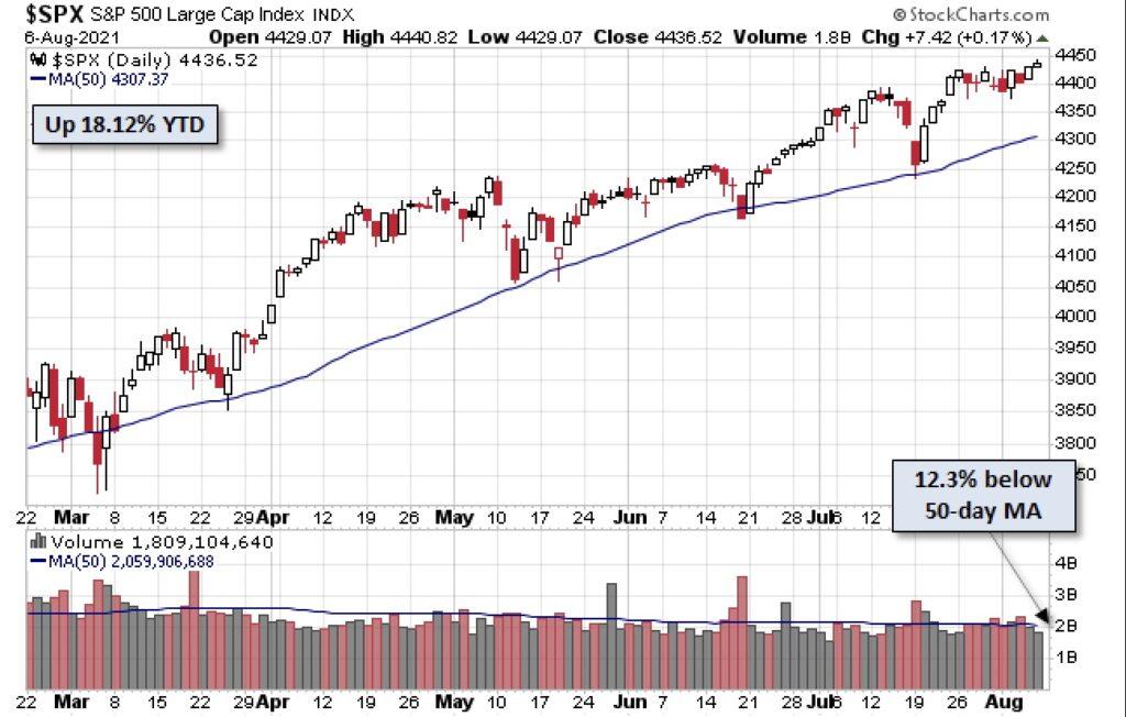 Die Aktienmärkte steigen seit Jahresbeginn