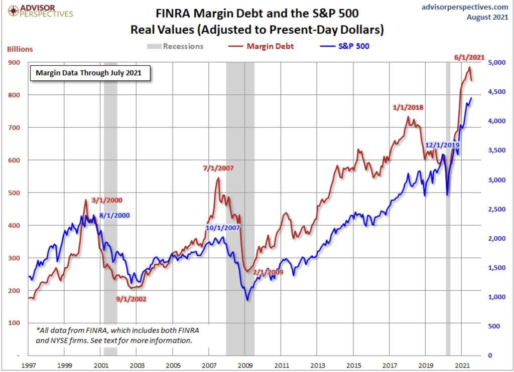 Margin Debt und S&P 500
