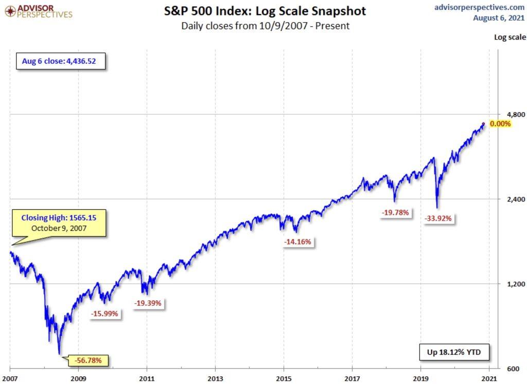 Die Aktienmärkte linear