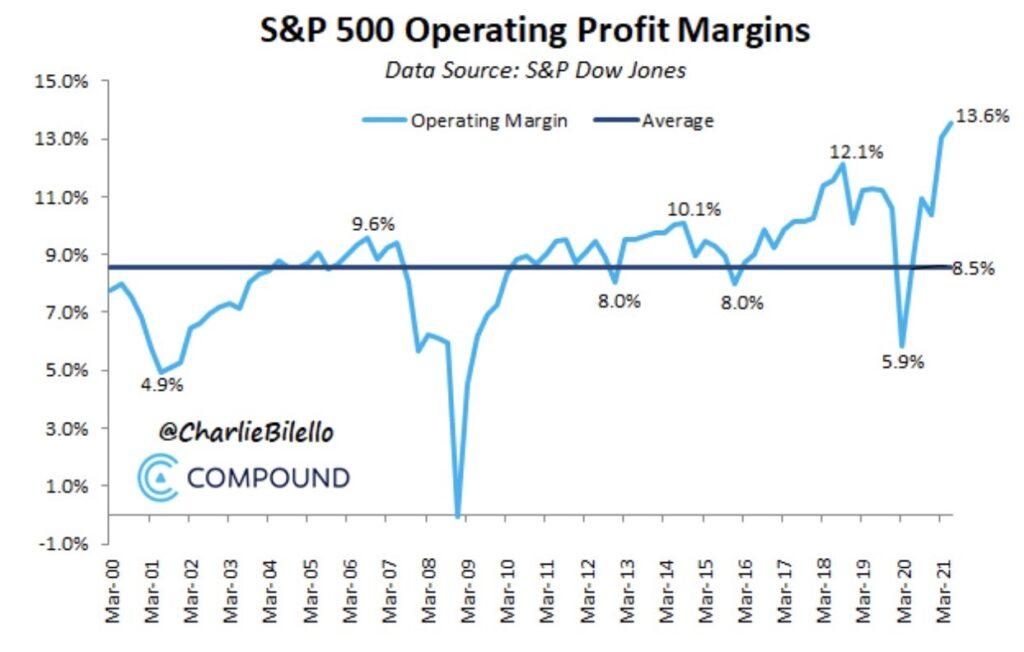 Aktienmärkte und Gewinn-Margen