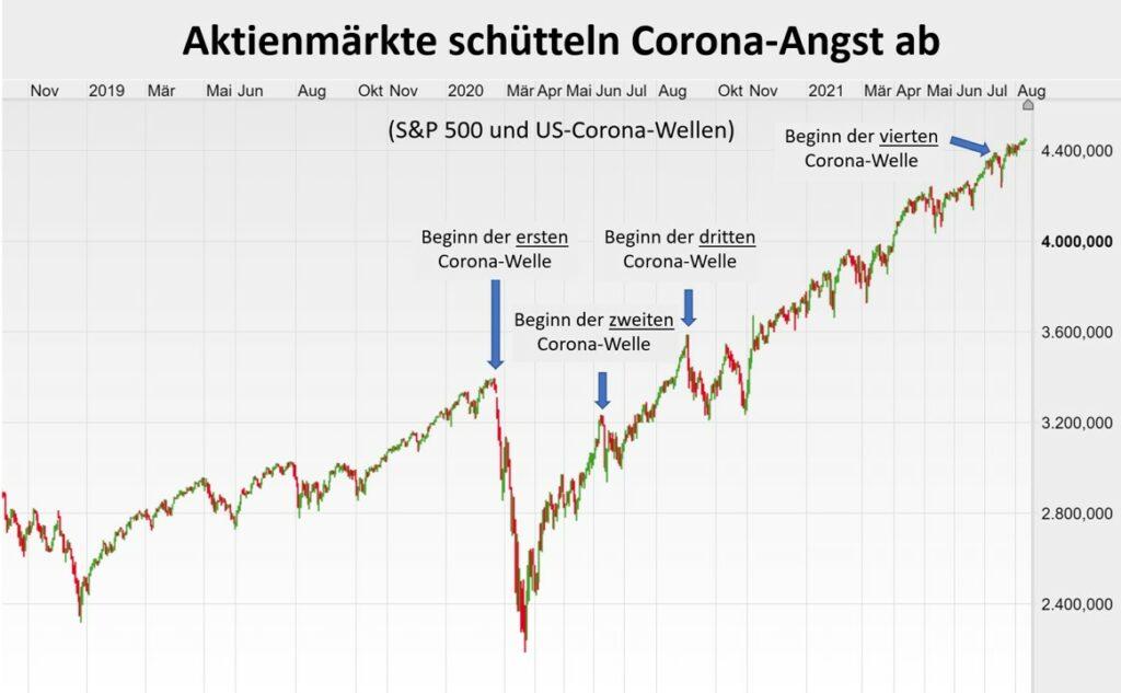 Aktienmärkte und Corona-Wellen
