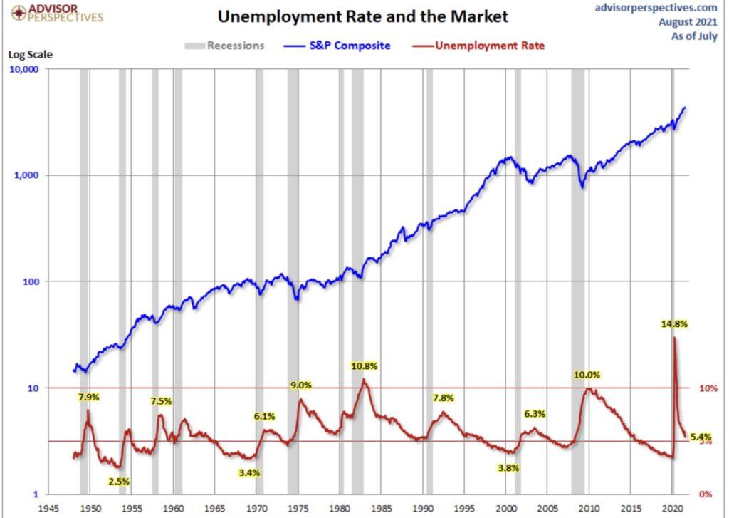 Arbeitslosigkeit in USA