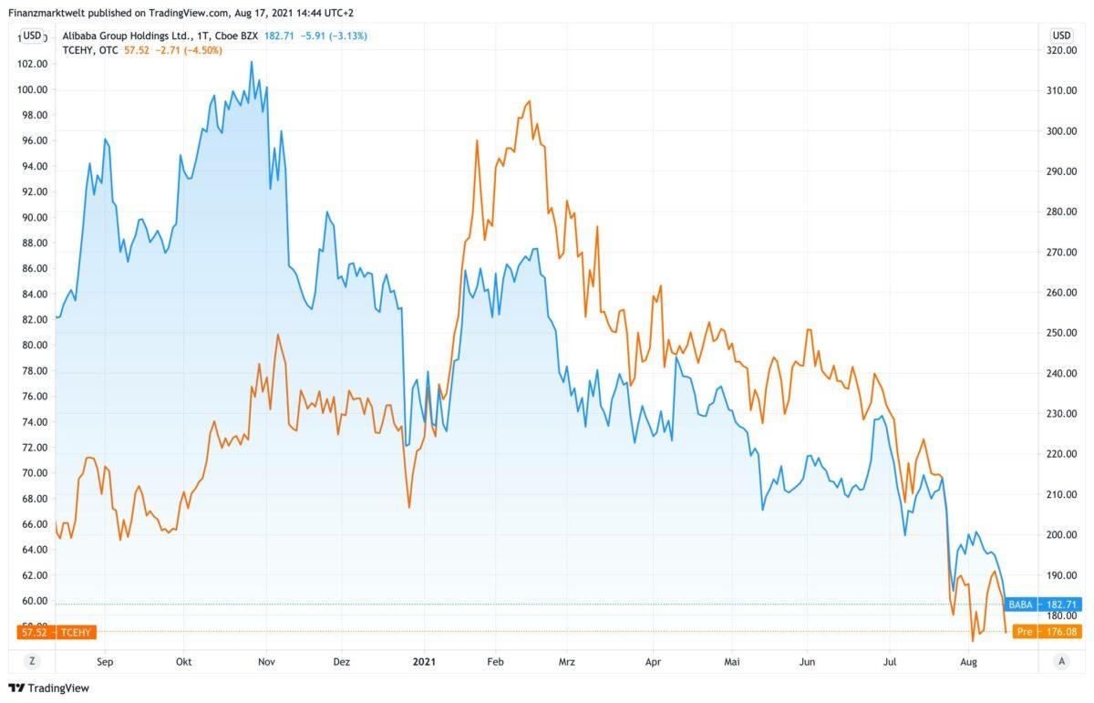 Chart zeigt seit 12 Monaten den Kursverlauf von Alibaba und Tencent