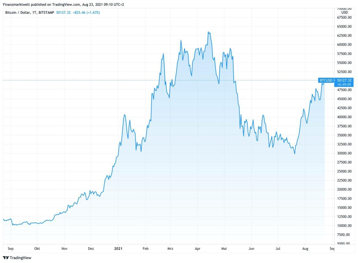 Chart zeigt Kursverlauf des Bitcoin seit 12 Monaten