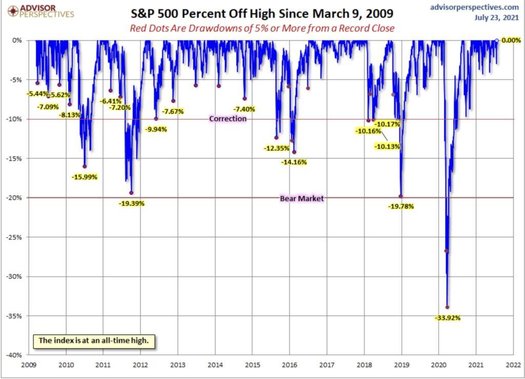 Drawdowns an der Börse
