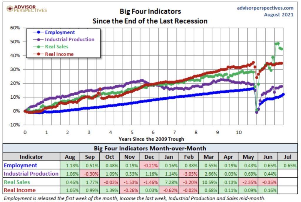 Die Börse und die US-Konjunktur