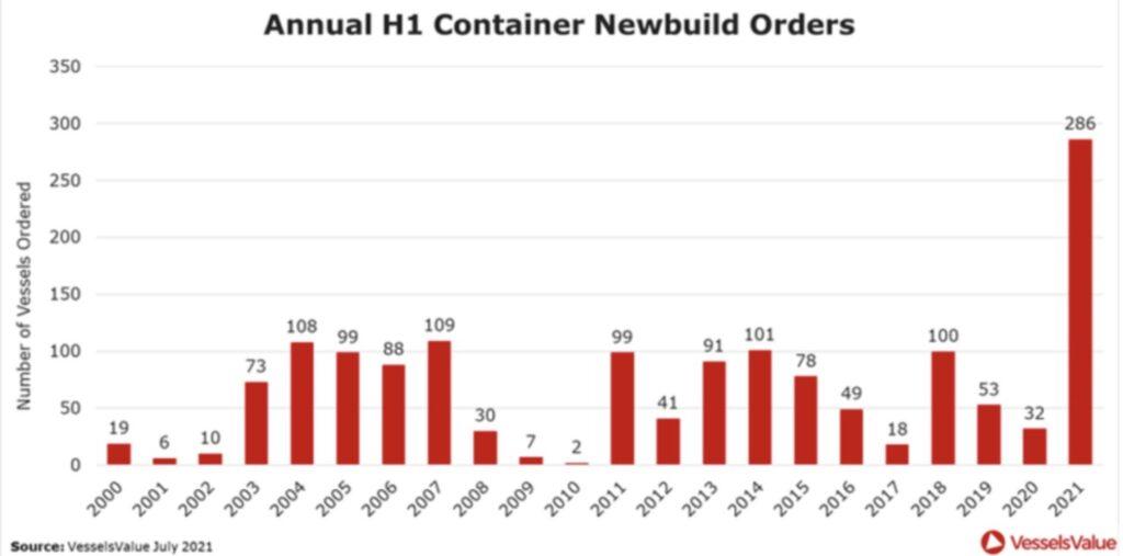 Container Neubestellungen