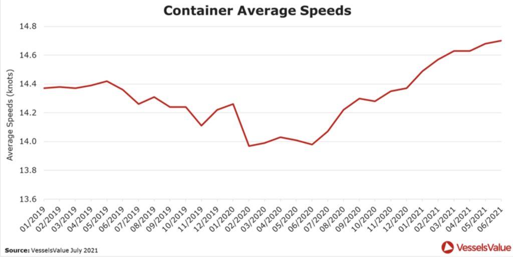 Container Speed