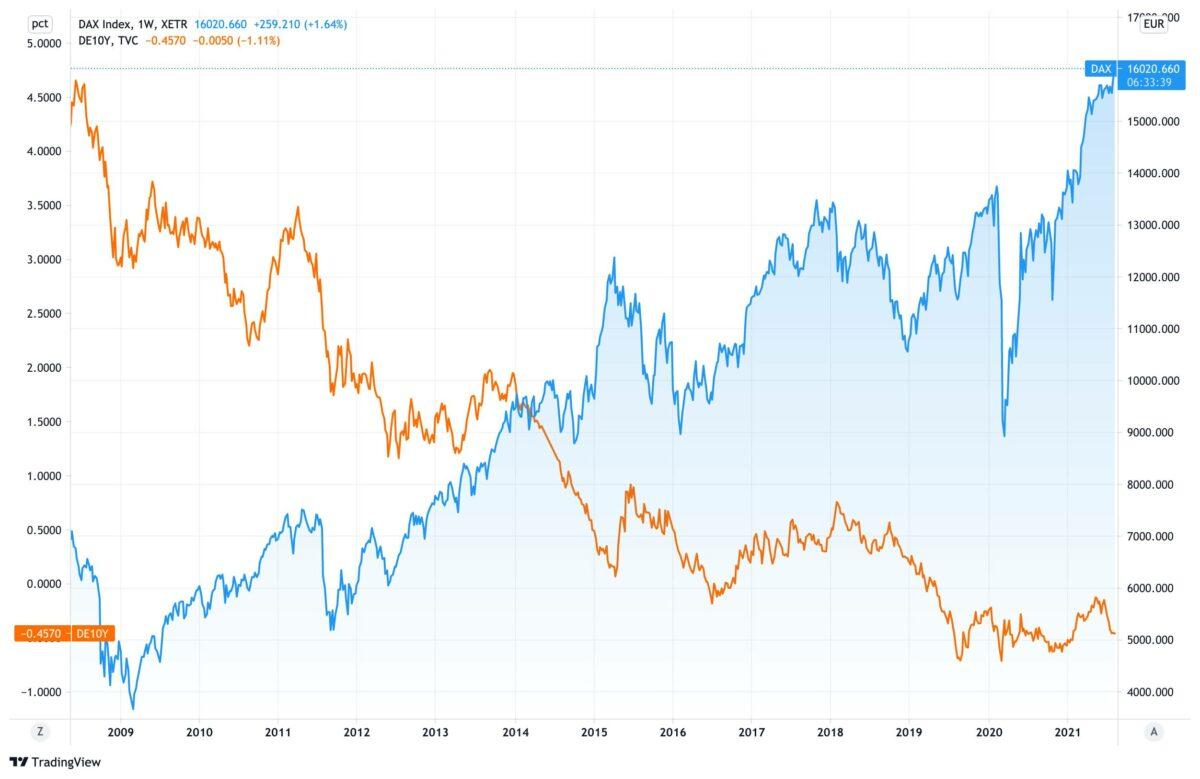 Chart vergleicht langfristigen Verlauf des Dax gegen Anleiherendite
