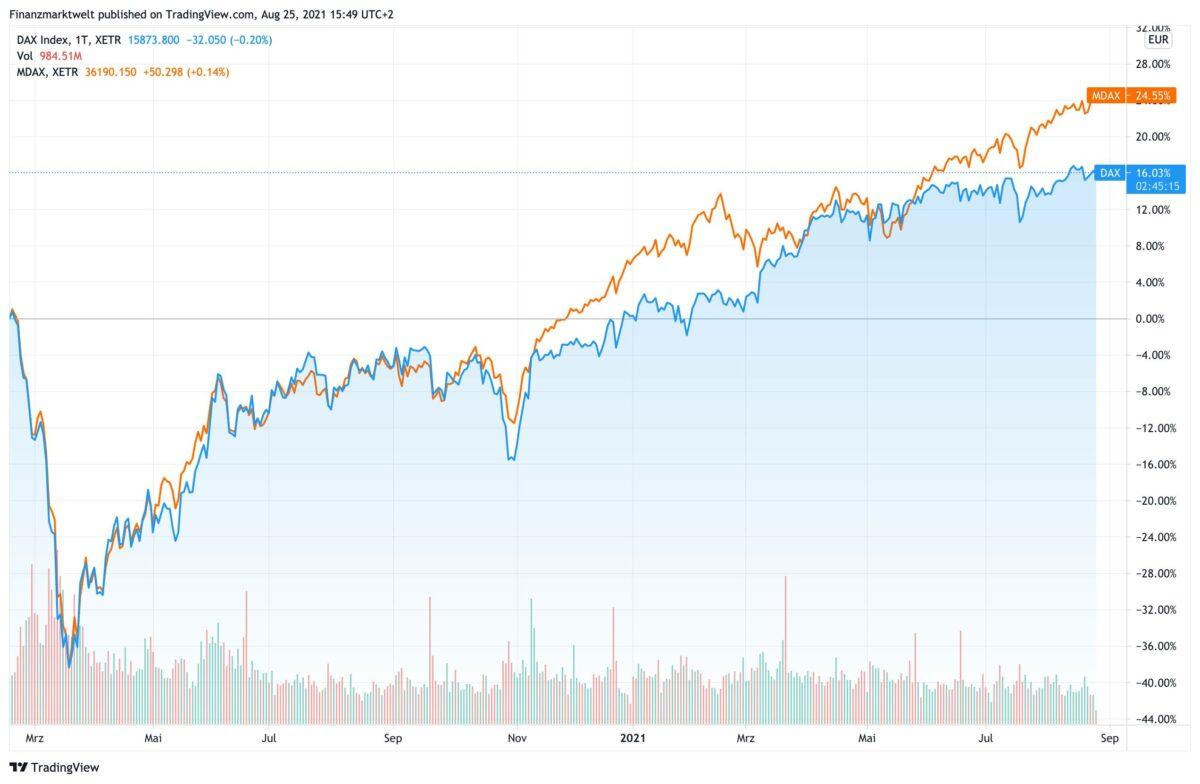 Chart vergleicht Dax und MDax seit Februar 2020