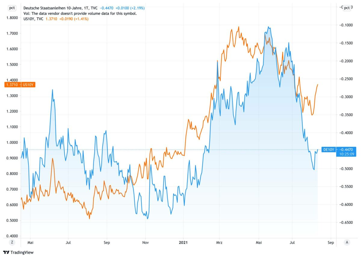 Chart vergleicht deutsche und US-Anleiherenditen