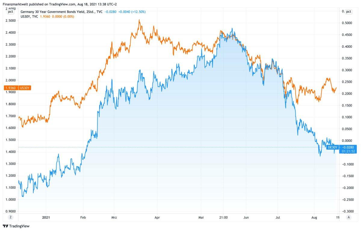Chart vergleicht seit Dezember 2020 deutsche und US-Anleiherenditen