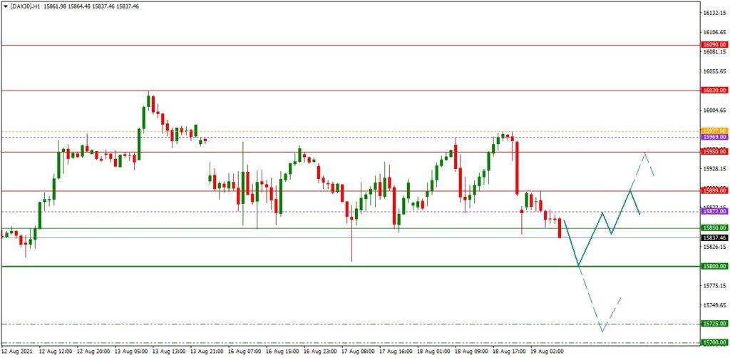 DAX daily: Tagesausblick 19.08. (H1) - US-Börsen unter Druck