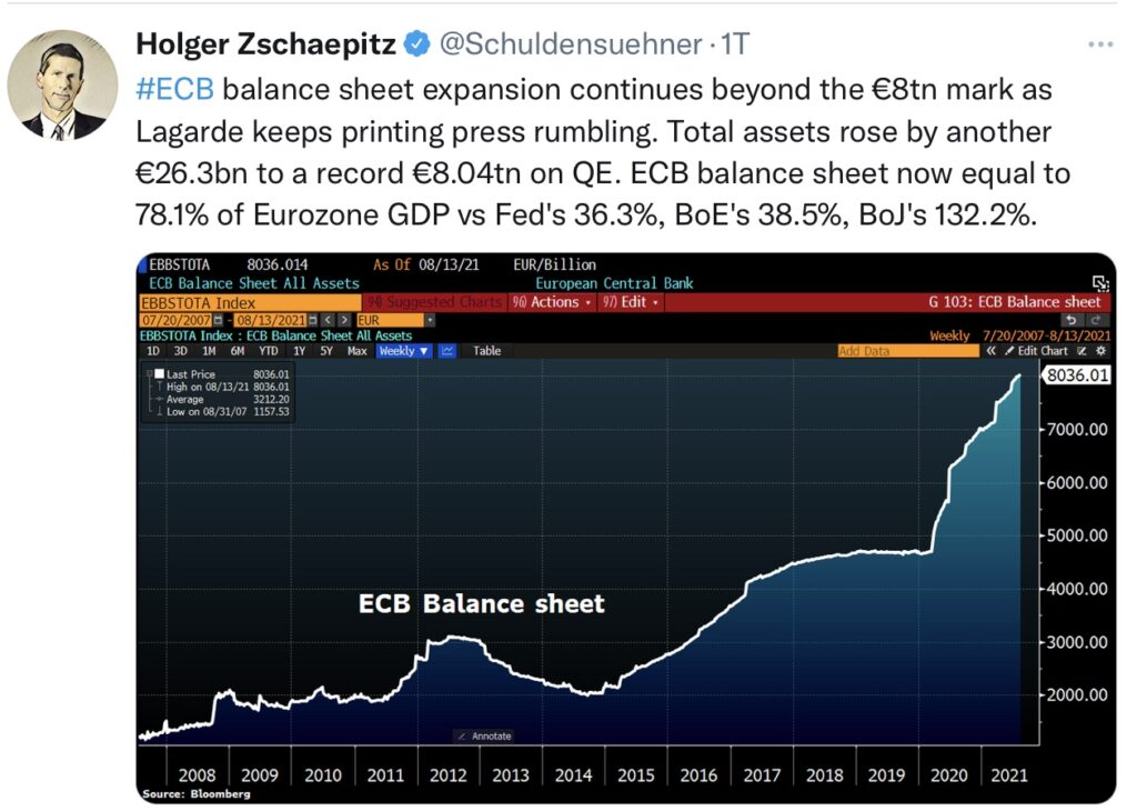 Die EZB-Bilanz