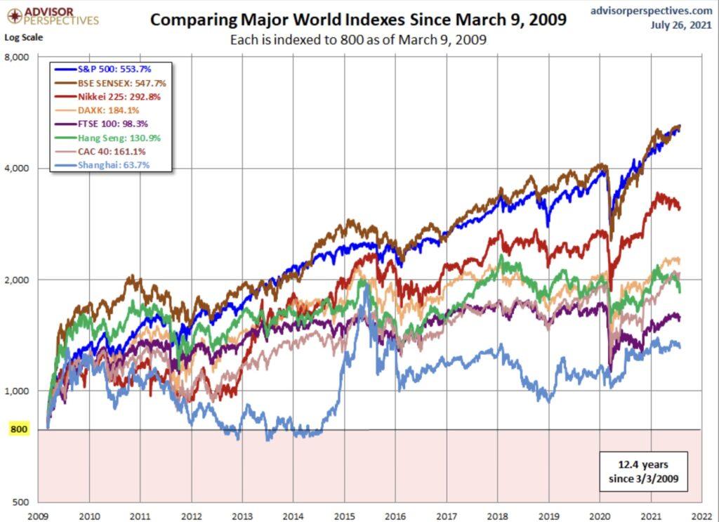 Die Entwicklung der Börse in Emerging Markets