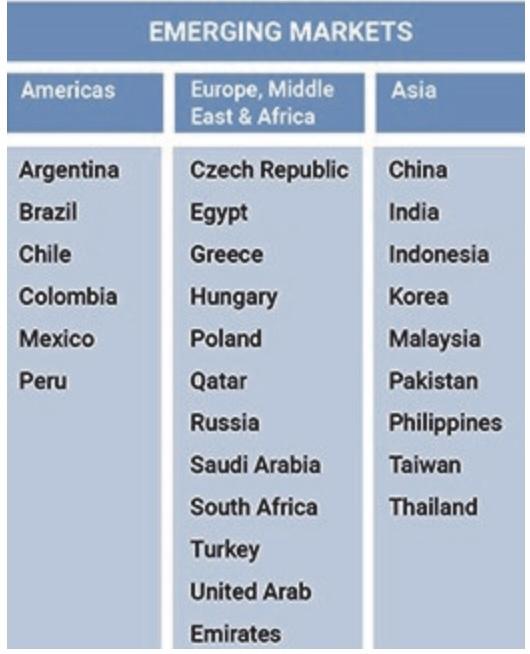 Die Länder der Emerging Markets