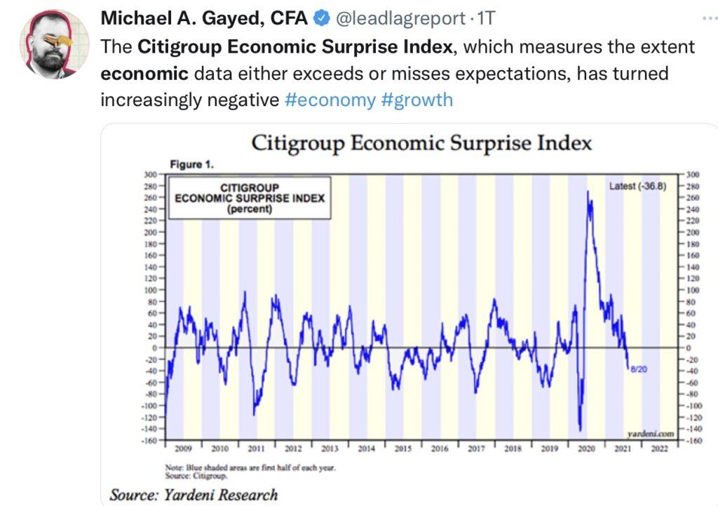 Fed hinter der Kurve? Citi Economic Suprise Index