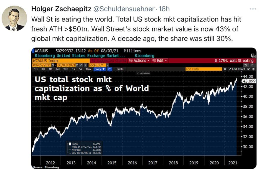 Die Fed und die Dominanz der US-Aktienmärkte