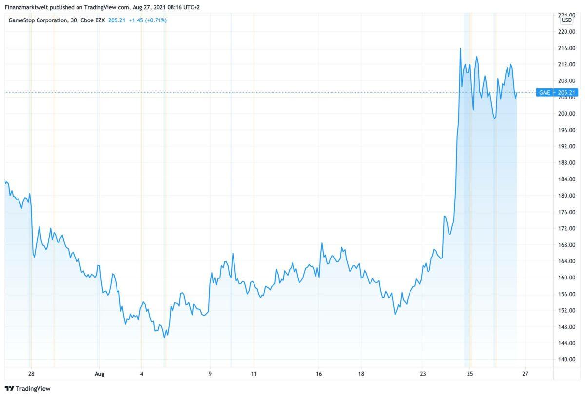 Chart zeigt Kursverlauf der Gamestop-Aktie seit dem 27. Juli