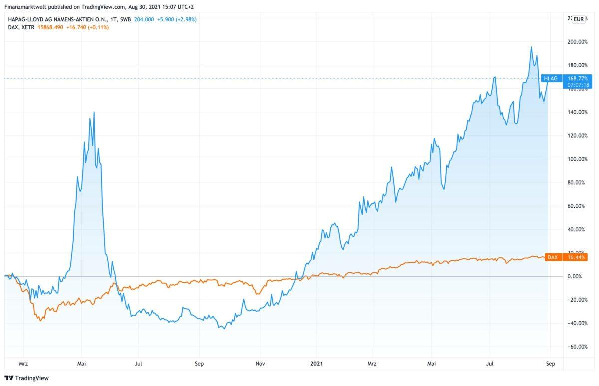 Chart vergleicht seit Februar 2020 Hapag-Lloyd mit dem Dax