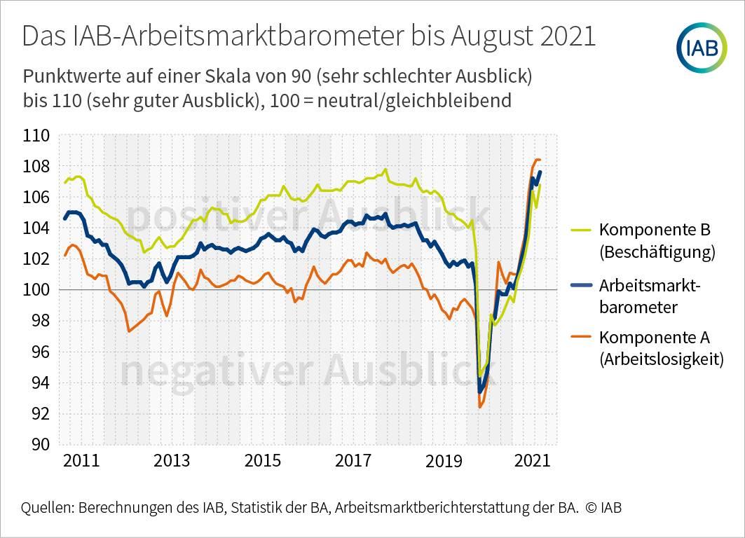 Grafik zeigt das Arbeitsmarktbarometer des IAB