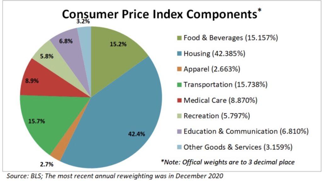 Anteil an der Berechnung der Inflation