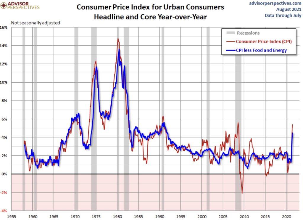 Die Inflation in den USA historisch