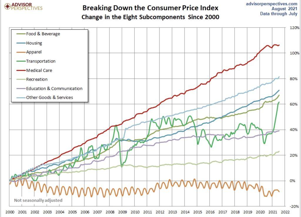 Die Entwicklung der Komponenten der Inflation